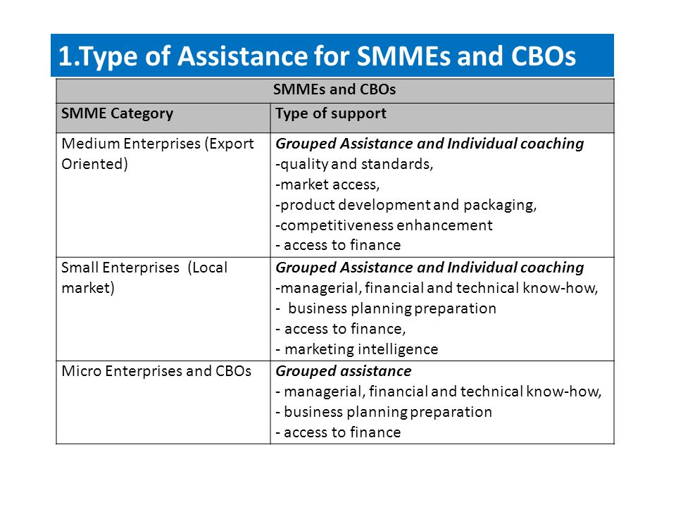 1.Type of Assistance for SMMEs and CBOs SMMEs and CBOs SMME CategoryType of support Medium Enterprises (Export Oriented) Grouped Assistance and Individual coaching -quality and standards, -market access, -product development and packaging, -competitiveness enhancement - access to finance Small Enterprises (Local market) Grouped Assistance and Individual coaching -managerial, financial and technical know-how, - business planning preparation - access to finance, - marketing intelligence Micro Enterprises and CBOsGrouped assistance - managerial, financial and technical know-how, - business planning preparation - access to finance