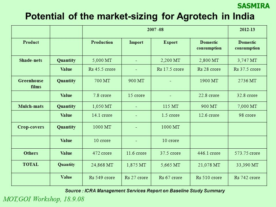 Potential of the market-sizing for Agrotech in India Source : ICRA Management Services Report on Baseline Study Summary 2007 -082012-13 ProductProduct