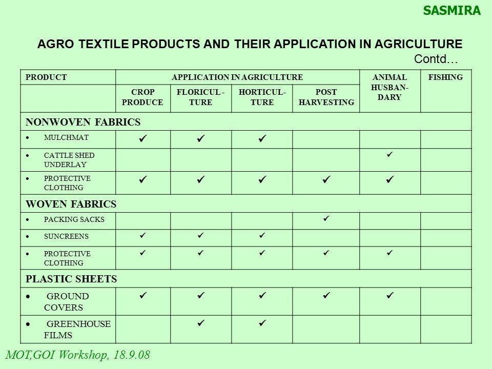 AGRO TEXTILE PRODUCTS AND THEIR APPLICATION IN AGRICULTURE Contd… PRODUCTAPPLICATION IN AGRICULTUREANIMAL HUSBAN- DARY FISHING CROP PRODUCE FLORICUL -