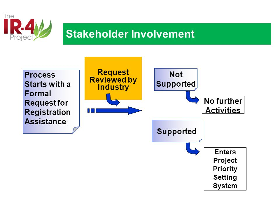 Process Starts with a Formal Request for Registration Assistance Request Reviewed by Industry Not Supported Stakeholder Involvement Supported No further Activities Enters Project Priority Setting System