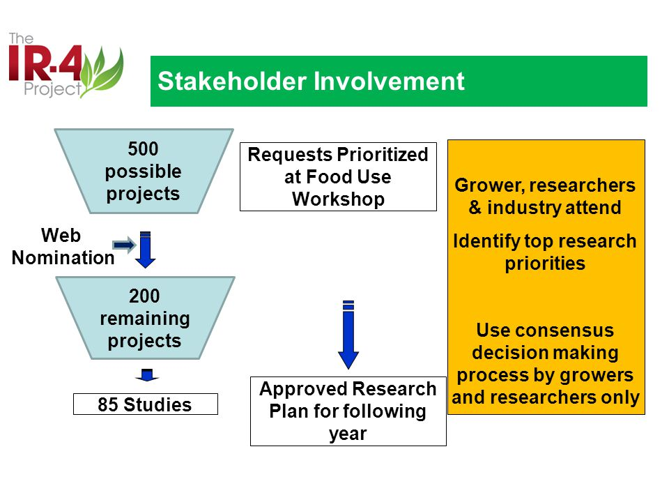 Requests Prioritized at Food Use Workshop Approved Research Plan for following year Grower, researchers & industry attend Identify top research priorities Use consensus decision making process by growers and researchers only Stakeholder Involvement 500 possible projects 85 Studies 200 remaining projects Web Nomination
