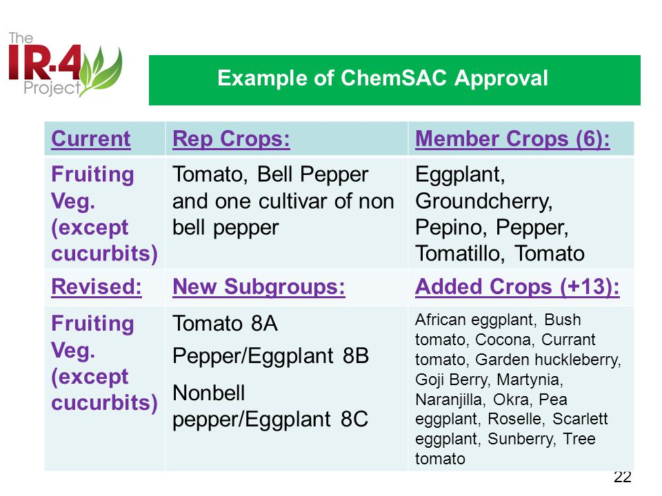 22 Example of ChemSAC Approval CurrentRep Crops:Member Crops (6): Fruiting Veg.