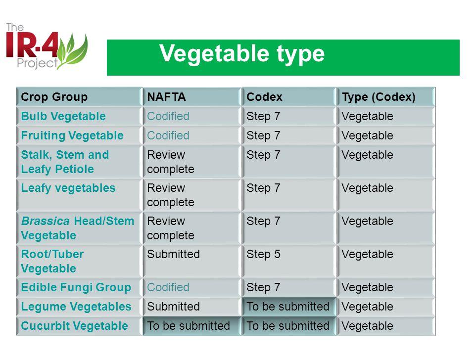Crop GroupNAFTACodexType (Codex) Bulb VegetableCodifiedStep 7Vegetable Fruiting VegetableCodifiedStep 7Vegetable Stalk, Stem and Leafy Petiole Review