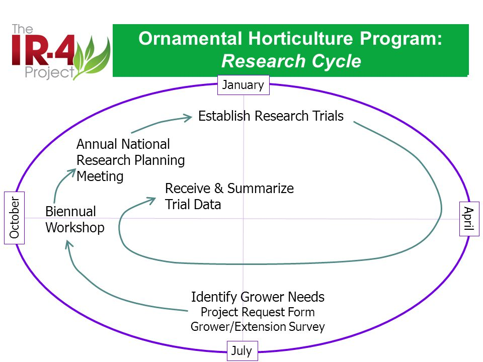 January April July October Ornamental Horticulture Program: Research Cycle Biennual Workshop Annual National Research Planning Meeting Establish Research Trials Identify Grower Needs Project Request Form Grower/Extension Survey Receive & Summarize Trial Data