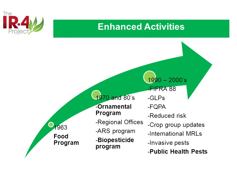 1963 Food Program 1970 and 80's -Ornamental Program -Regional Offices -ARS program -Biopesticide program 1990 – 2000's -FIFRA 88 -GLPs -FQPA -Reduced risk -Crop group updates -International MRLs -Invasive pests -Public Health Pests Enhanced Activities