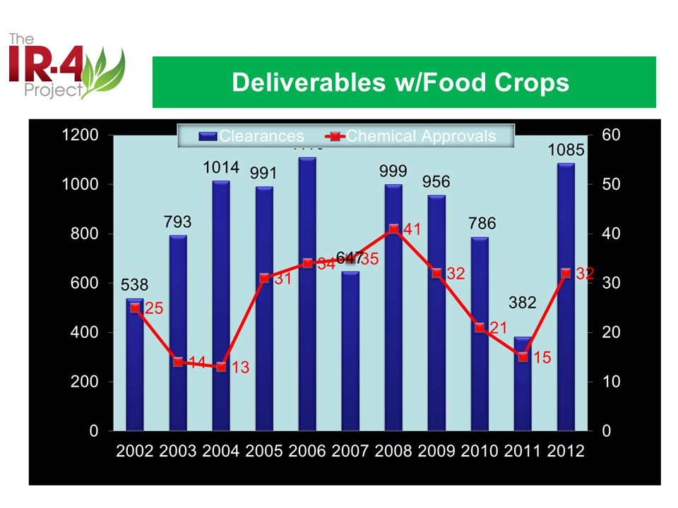 Deliverables w/Food Crops