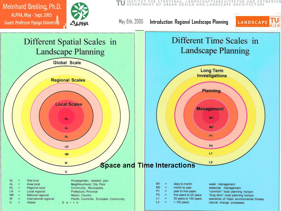 May 6th, 2005Introduction: Regional Landscape Planning Space and Time Interactions