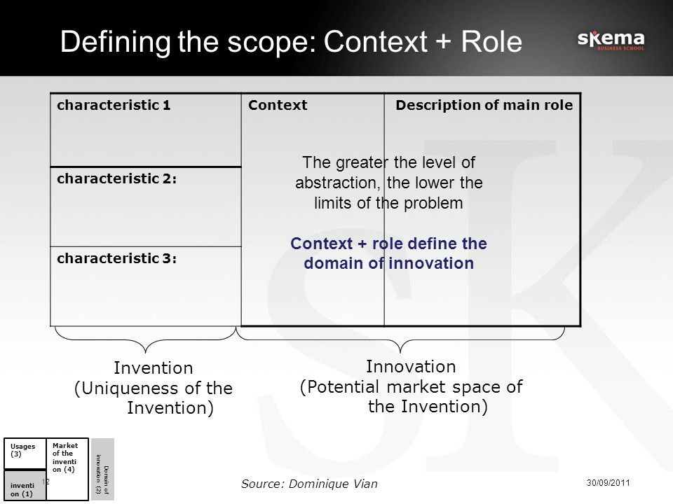 characteristic 1Context Description of main role characteristic 2: characteristic 3: Innovation (Potential market space of the Invention) Defining the scope: Context + Role 30/09/2011 12 Source: Dominique Vian The greater the level of abstraction, the lower the limits of the problem Context + role define the domain of innovation Invention (Uniqueness of the Invention) inventi on (1) Market of the inventi on (4) Usages (3) Domain of innovation (2)