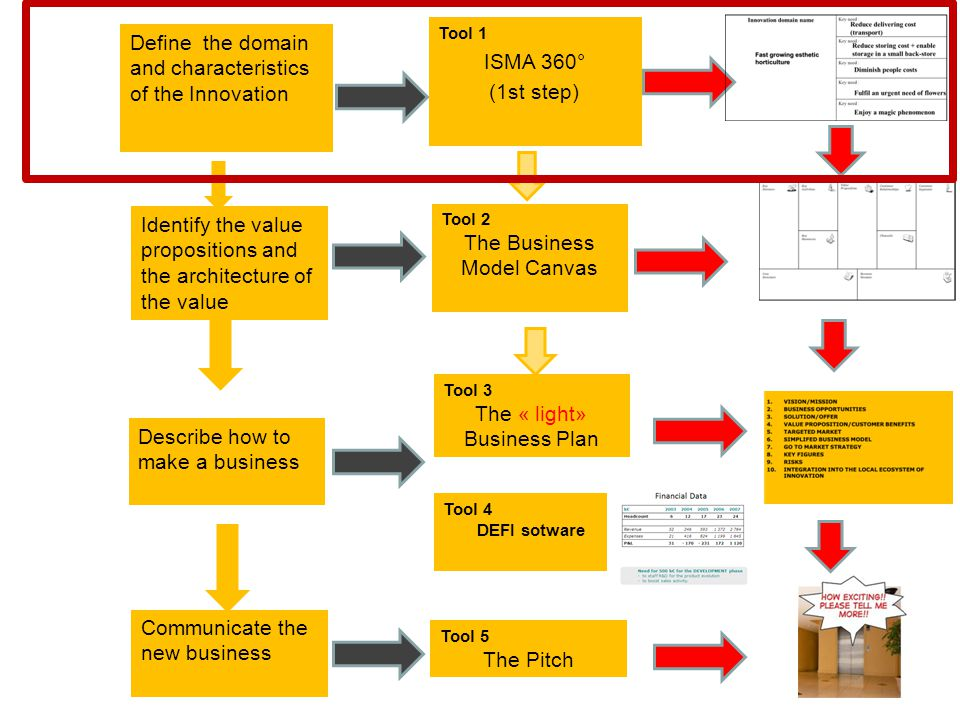 Define the domain and characteristics of the Innovation Identify the value propositions and the architecture of the value Describe how to make a business Tool 1 ISMA 360° (1st step) Tool 2 The Business Model Canvas Tool 3 The « light» Business Plan Communicate the new business Tool 5 The Pitch Tool 4 DEFI sotware