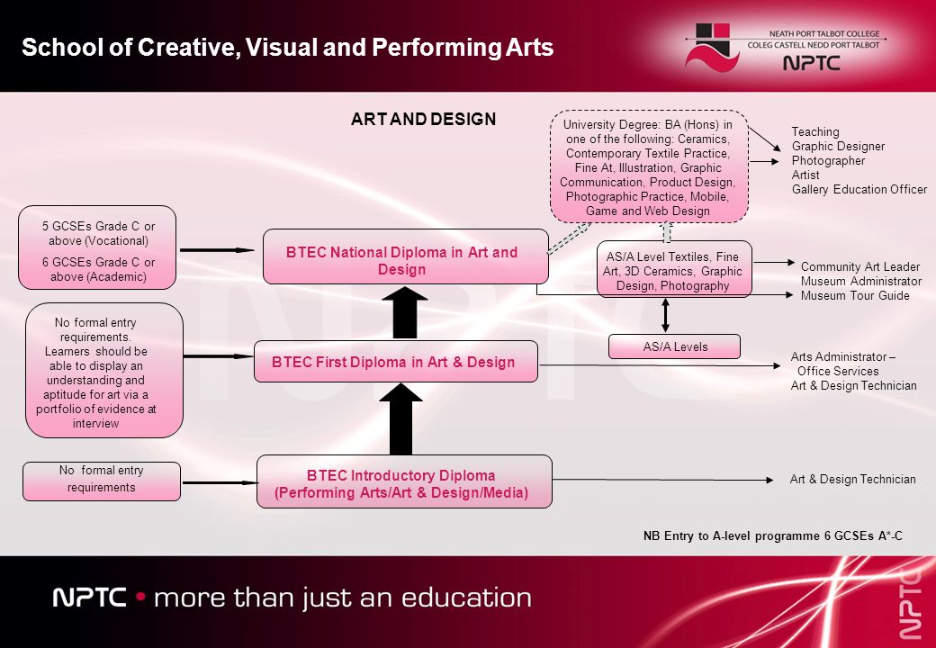 BTEC Introductory Diploma (Performing Arts/Art & Design/Media) BTEC First Diploma in Art & Design BTEC National Diploma in Art and Design School of Creative, Visual and Performing Arts No formal entry requirements No formal entry requirements.