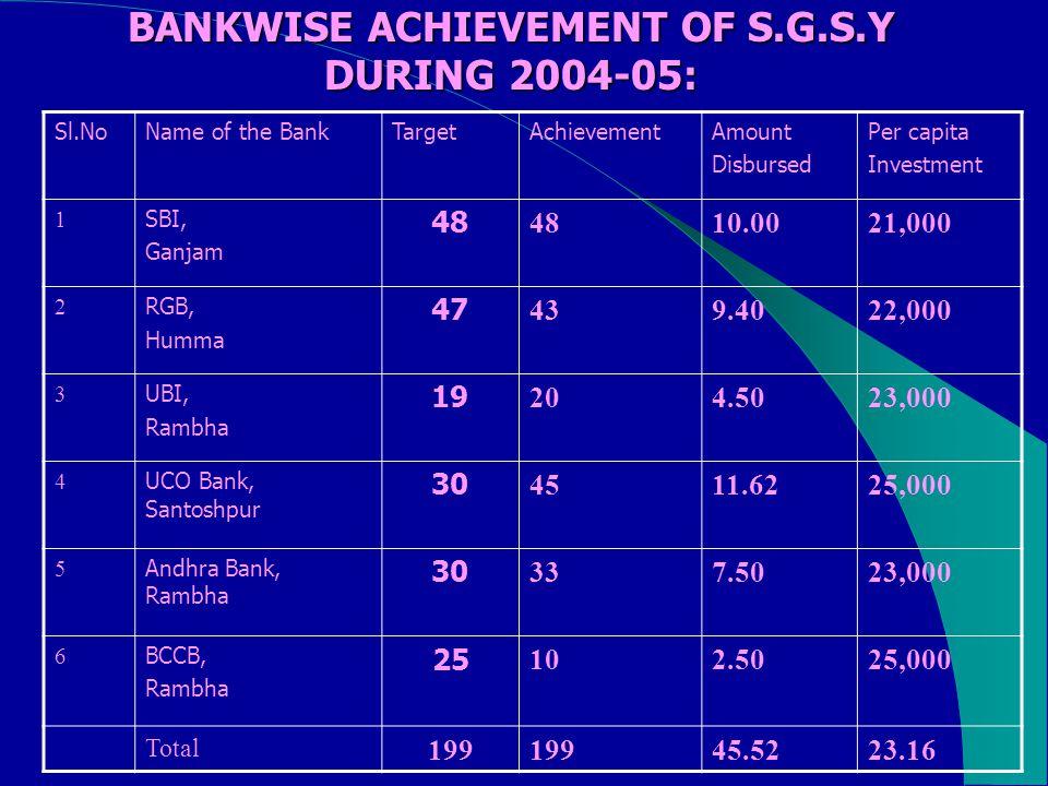BANKWISE ACHIEVEMENT OF S.G.S.Y DURING 2004-05: Sl.NoName of the BankTargetAchievementAmount Disbursed Per capita Investment 1 SBI, Ganjam 48 10.0021,000 2 RGB, Humma 47 439.4022,000 3 UBI, Rambha 19 204.5023,000 4 UCO Bank, Santoshpur 30 4511.6225,000 5 Andhra Bank, Rambha 30 337.5023,000 6 BCCB, Rambha 25 102.5025,000 Total 199 45.5223.16