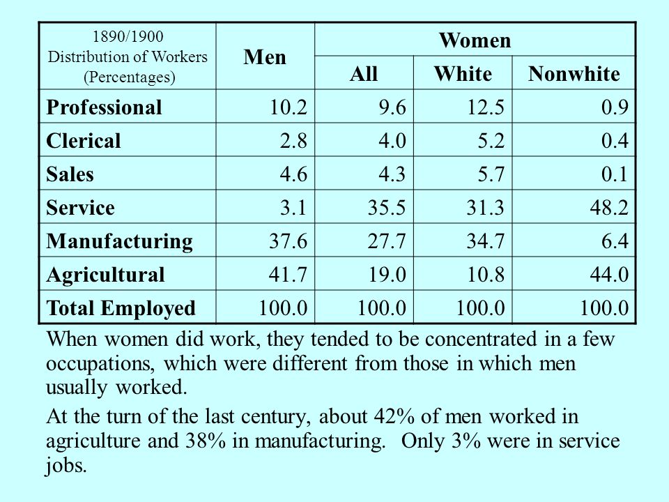 When women did work, they tended to be concentrated in a few occupations, which were different from those in which men usually worked.