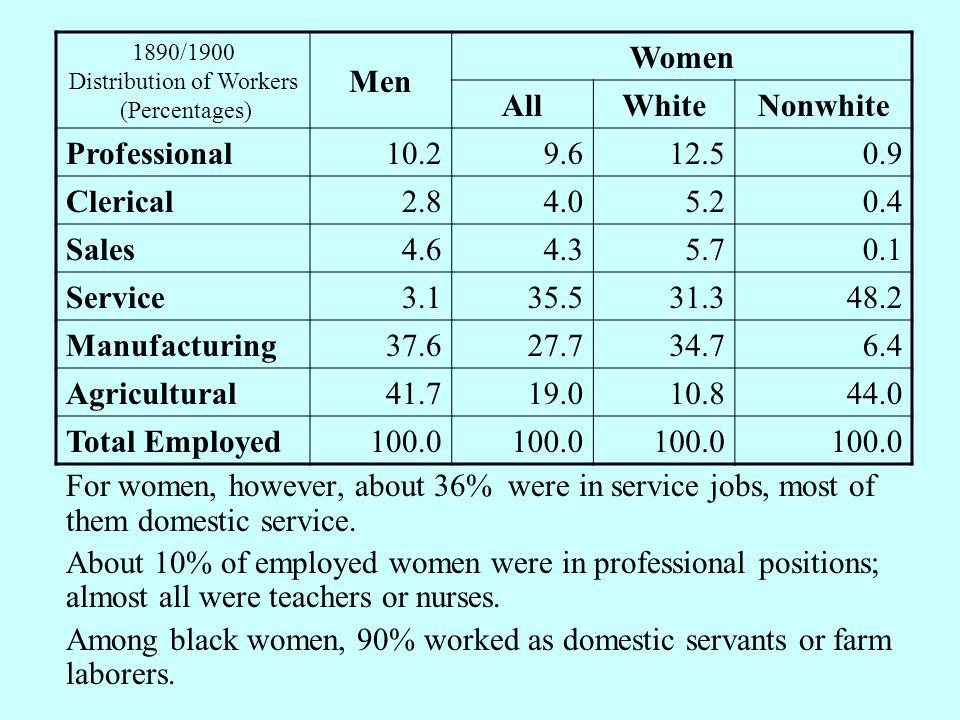 For women, however, about 36% were in service jobs, most of them domestic service.