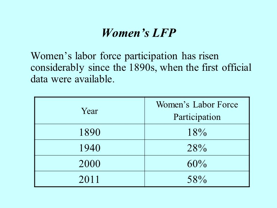 Women's LFP Women's labor force participation has risen considerably since the 1890s, when the first official data were available.