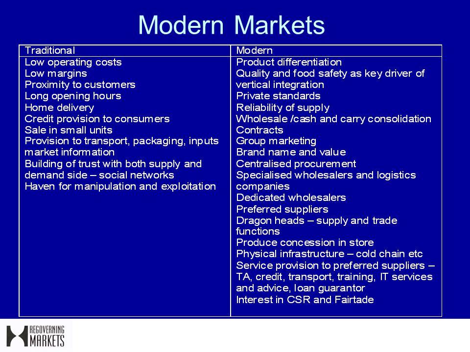 Modern Markets