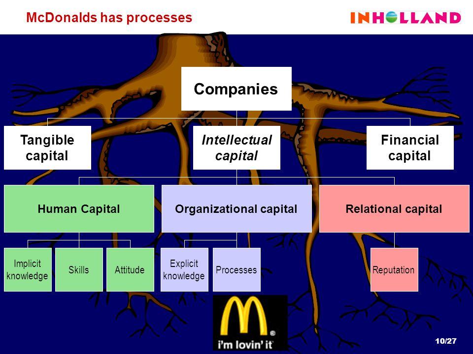 10/27 Explicit knowledge Implicit knowledge SkillsAttitude ProcessesReputation McDonalds has processes Companies Intellectual capital Financial capital Tangible capital Human CapitalOrganizational capitalRelational capital