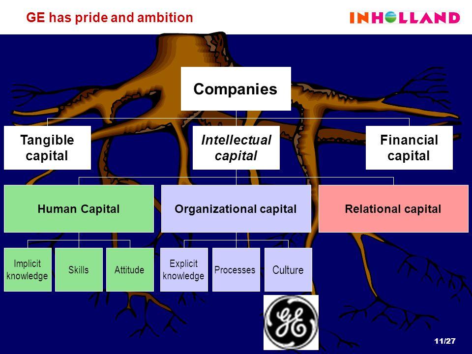 11/27 Explicit knowledge Processes Implicit knowledge SkillsAttitude Culture GE has pride and ambition Companies Intellectual capital Financial capital Tangible capital Human CapitalOrganizational capitalRelational capital