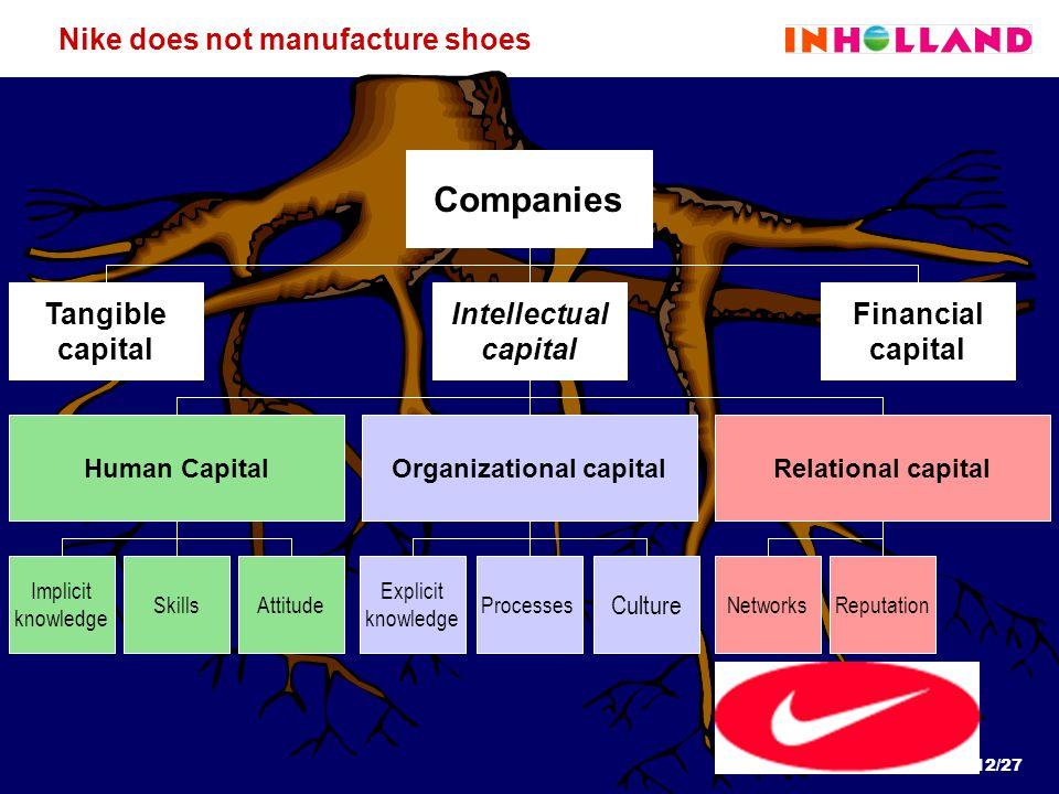 12/27 Explicit knowledge Processes Culture Implicit knowledge SkillsAttitude ReputationNetworks Nike does not manufacture shoes Companies Intellectual
