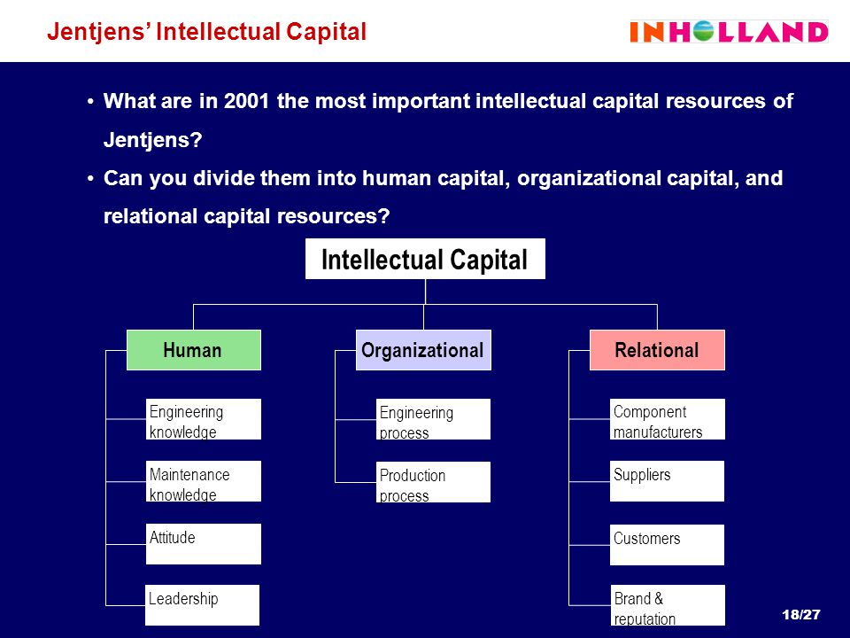 Jentjens' Intellectual Capital What are in 2001 the most important intellectual capital resources of Jentjens.