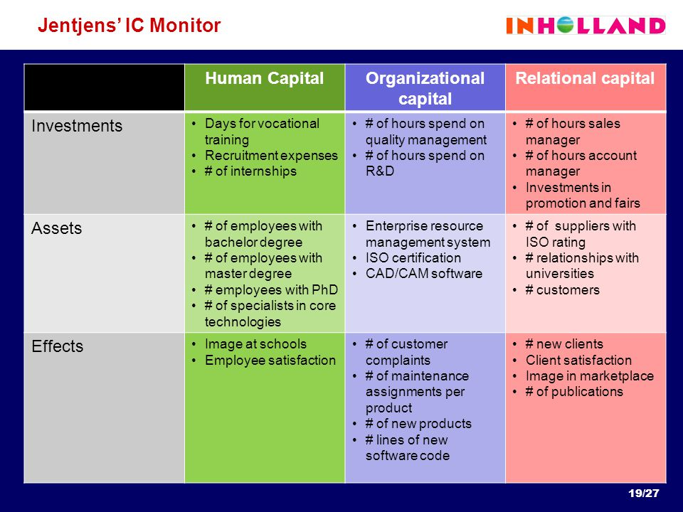 Jentjens' IC Monitor Human CapitalOrganizational capital Relational capital Investments Days for vocational training Recruitment expenses # of interns