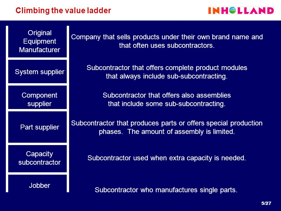 5/27 Climbing the value ladder Jobber Subcontractor who manufactures single parts.