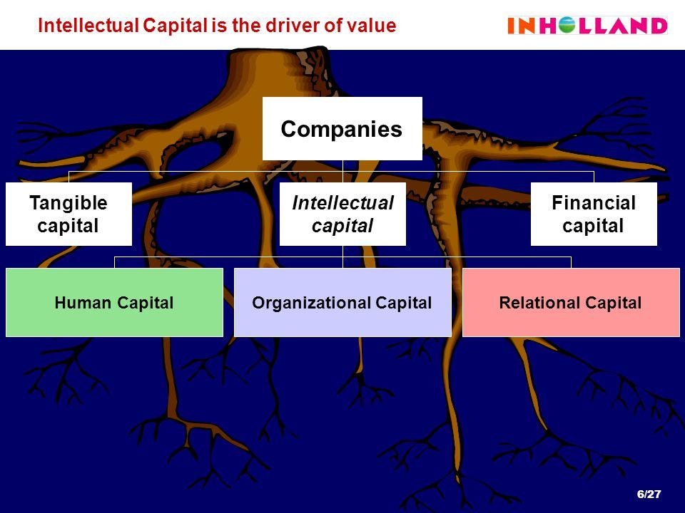 6/27 Companies Intellectual capital Financial capital Tangible capital Human CapitalOrganizational CapitalRelational Capital Intellectual Capital is the driver of value