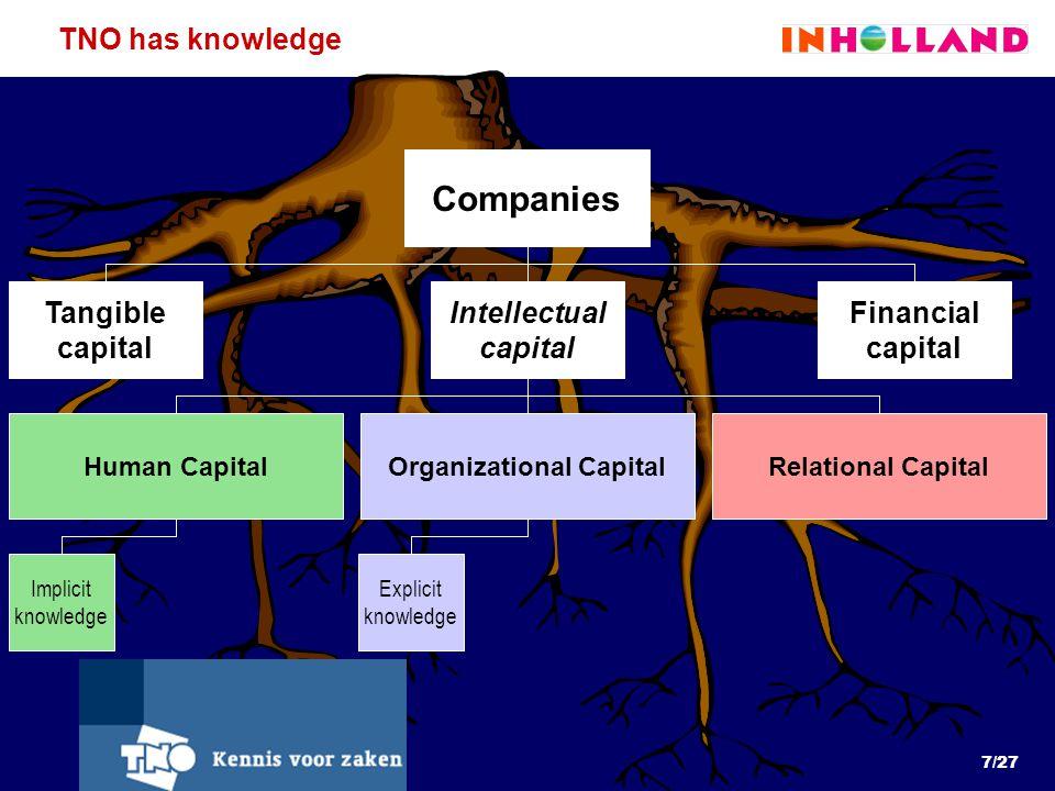 7/27 Explicit knowledge Implicit knowledge TNO has knowledge Companies Intellectual capital Financial capital Tangible capital Human CapitalOrganizational CapitalRelational Capital