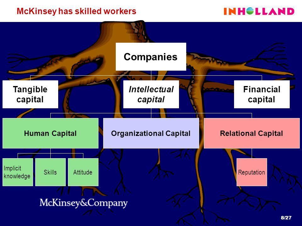 8/27 Implicit knowledge SkillsAttitudeReputation McKinsey has skilled workers Companies Intellectual capital Financial capital Tangible capital Human