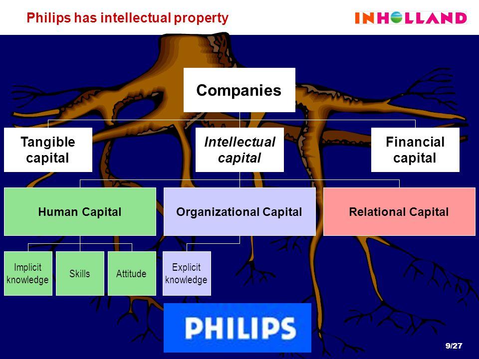 9/27 Implicit knowledge SkillsAttitude Explicit knowledge Philips has intellectual property Companies Intellectual capital Financial capital Tangible capital Human CapitalOrganizational CapitalRelational Capital