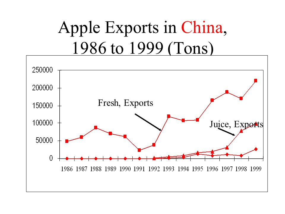 Apple Exports in China, 1986 to 1999 (Tons) Fresh, Exports Juice, Exports