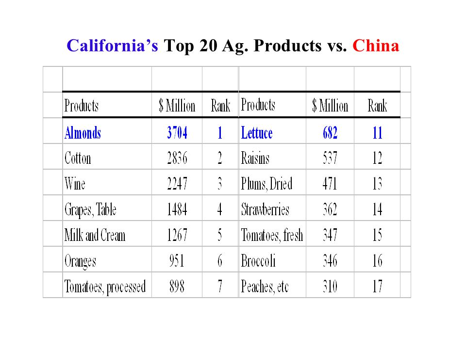 California's Top 20 Ag. Products vs. China