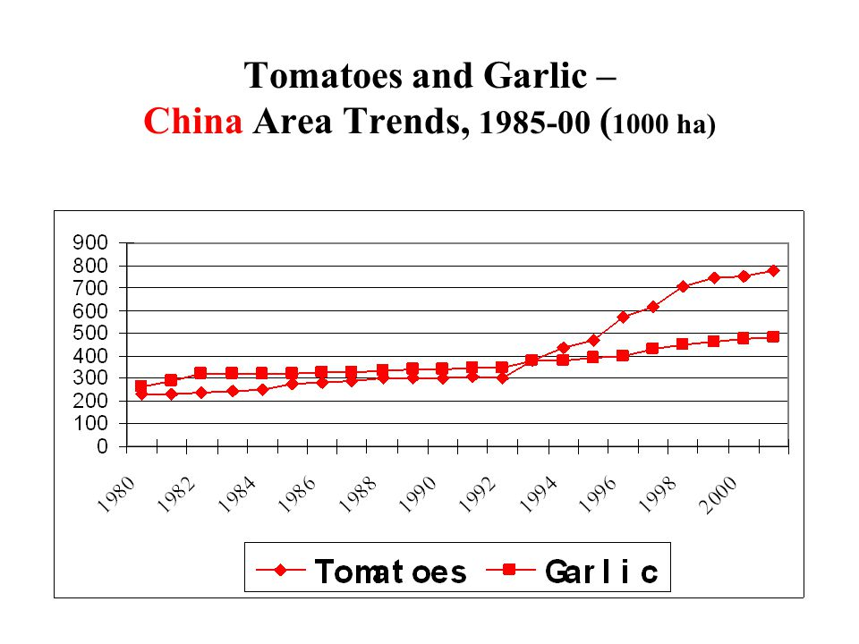 Tomatoes and Garlic – China Area Trends, 1985-00 ( 1000 ha)