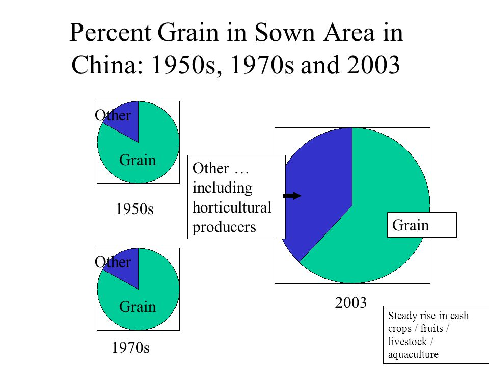 Percent Grain in Sown Area in China: 1950s, 1970s and 2003 1970s 2003 Grain Other Other … including horticultural producers Steady rise in cash crops / fruits / livestock / aquaculture Other Grain 1950s