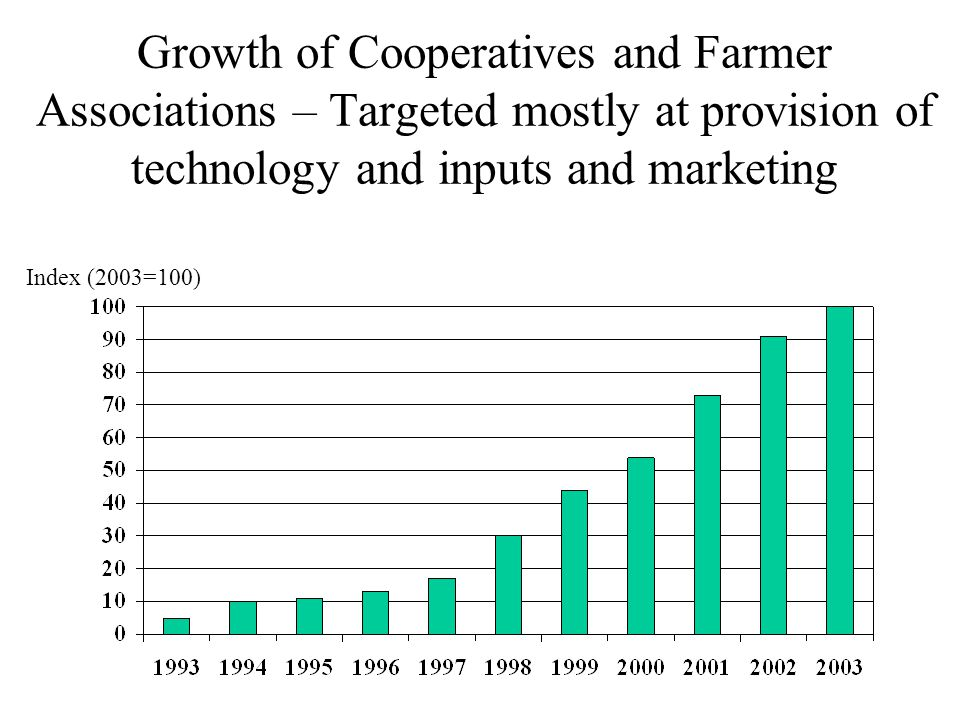 Growth of Cooperatives and Farmer Associations – Targeted mostly at provision of technology and inputs and marketing Index (2003=100)