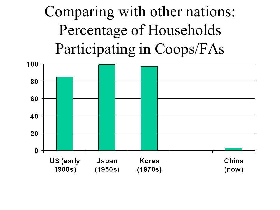 Comparing with other nations: Percentage of Households Participating in Coops/FAs