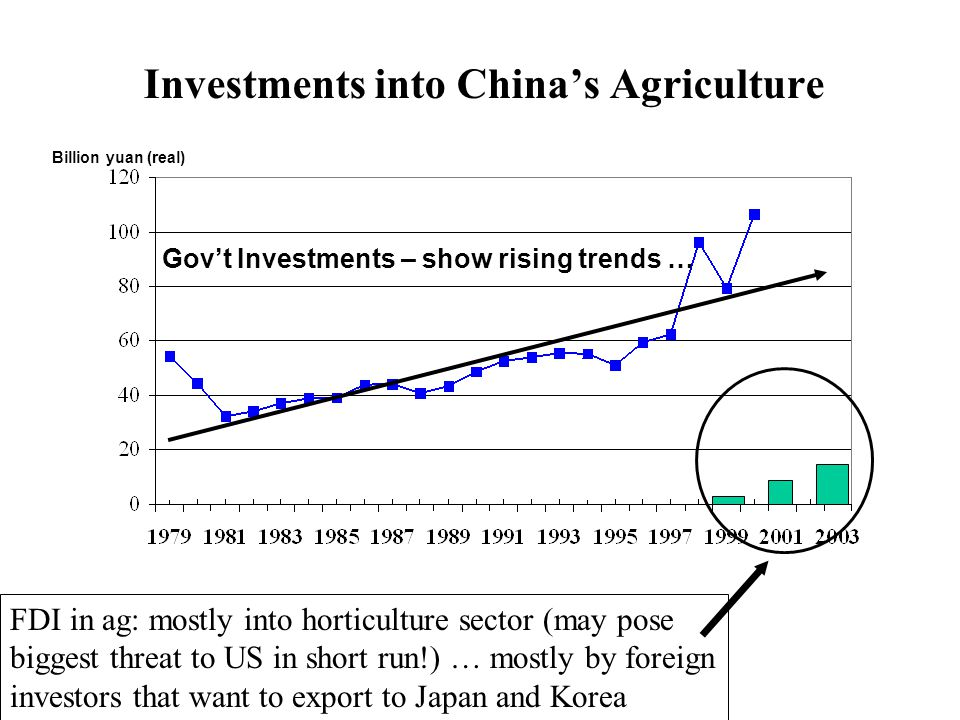 Investments into China's Agriculture Gov't Investments – show rising trends … Billion yuan (real) FDI in ag: mostly into horticulture sector (may pose biggest threat to US in short run!) … mostly by foreign investors that want to export to Japan and Korea