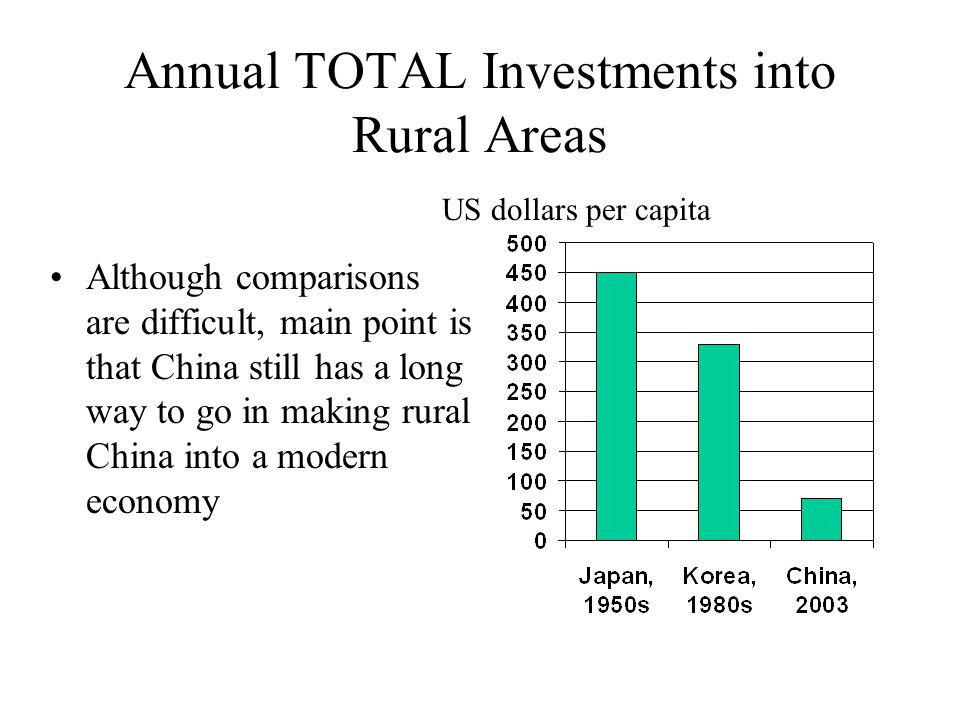 Annual TOTAL Investments into Rural Areas Although comparisons are difficult, main point is that China still has a long way to go in making rural China into a modern economy US dollars per capita