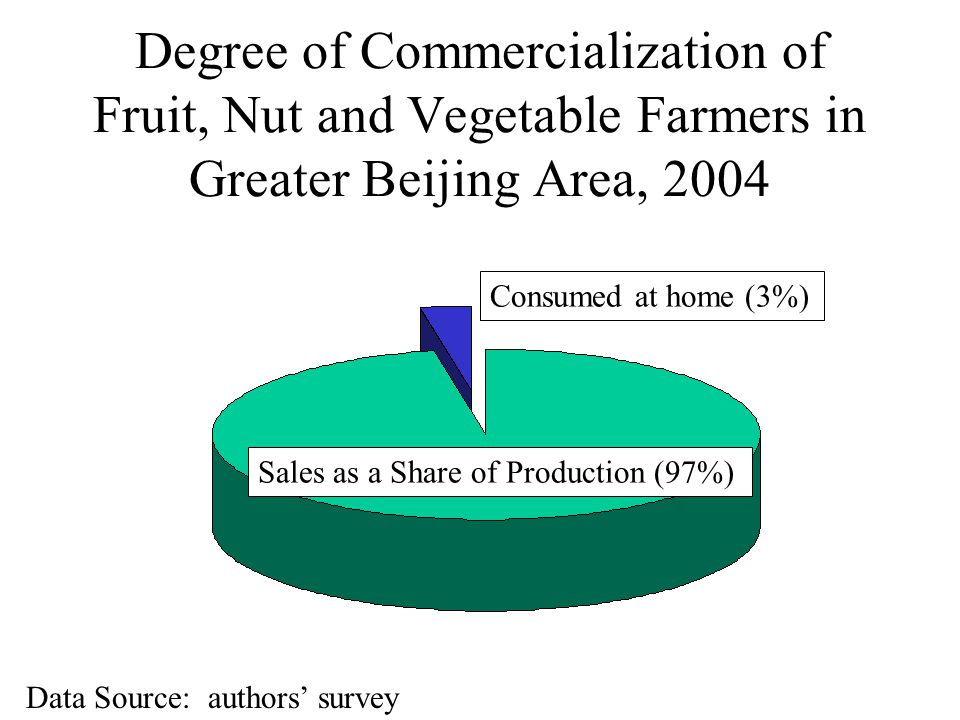 Degree of Commercialization of Fruit, Nut and Vegetable Farmers in Greater Beijing Area, 2004 Sales as a Share of Production (97%) Consumed at home (3%) Data Source: authors' survey