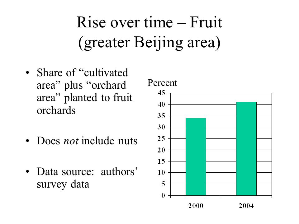 Rise over time – Fruit (greater Beijing area) Share of cultivated area plus orchard area planted to fruit orchards Does not include nuts Data source: authors' survey data Percent