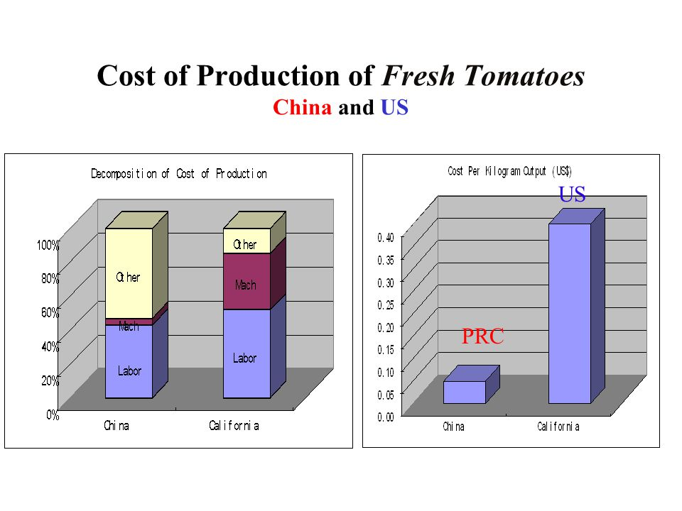Cost of Production of Fresh Tomatoes China and US PRC US