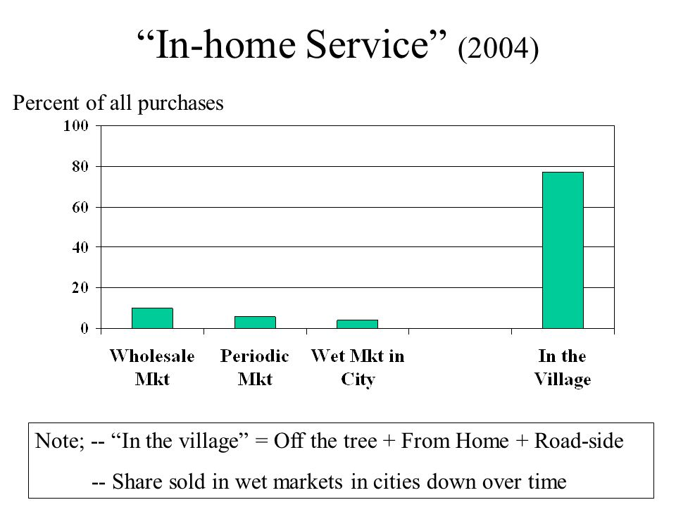 In-home Service (2004) Note; -- In the village = Off the tree + From Home + Road-side -- Share sold in wet markets in cities down over time Percent of all purchases