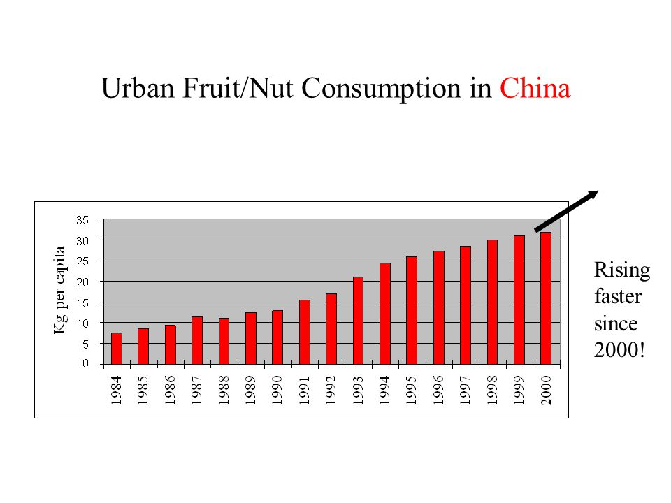 Urban Fruit/Nut Consumption in China Rising faster since 2000!