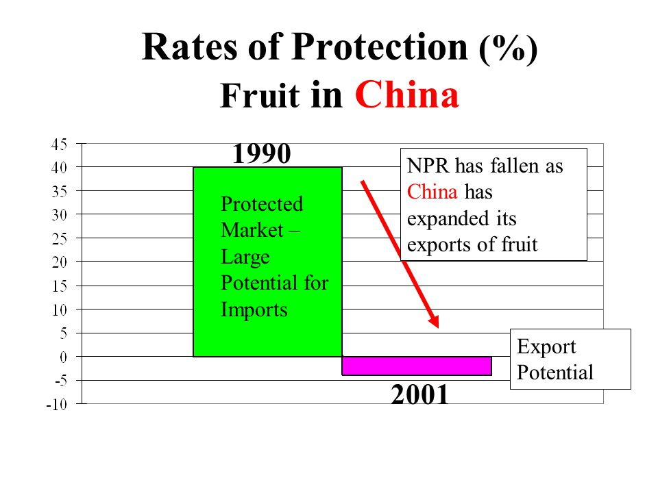 Rates of Protection (%) Fruit in China NPR has fallen as China has expanded its exports of fruit Protected Market – Large Potential for Imports Export