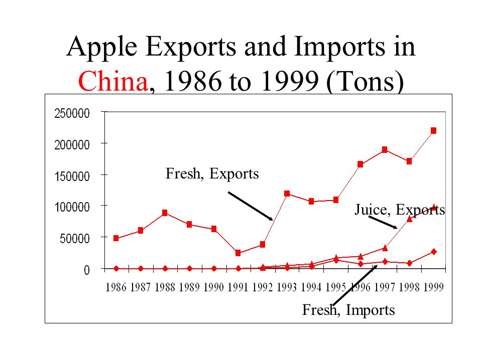 Apple Exports and Imports in China, 1986 to 1999 (Tons) Fresh, Exports Juice, Exports Fresh, Imports