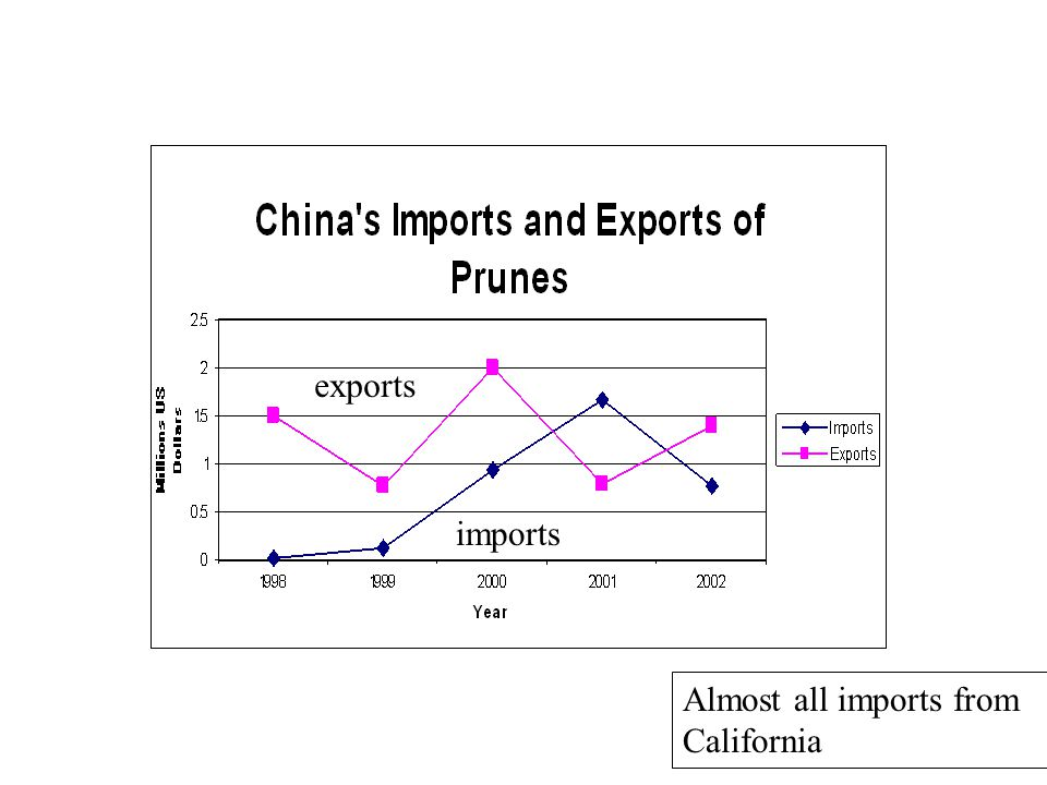 exports imports Almost all imports from California