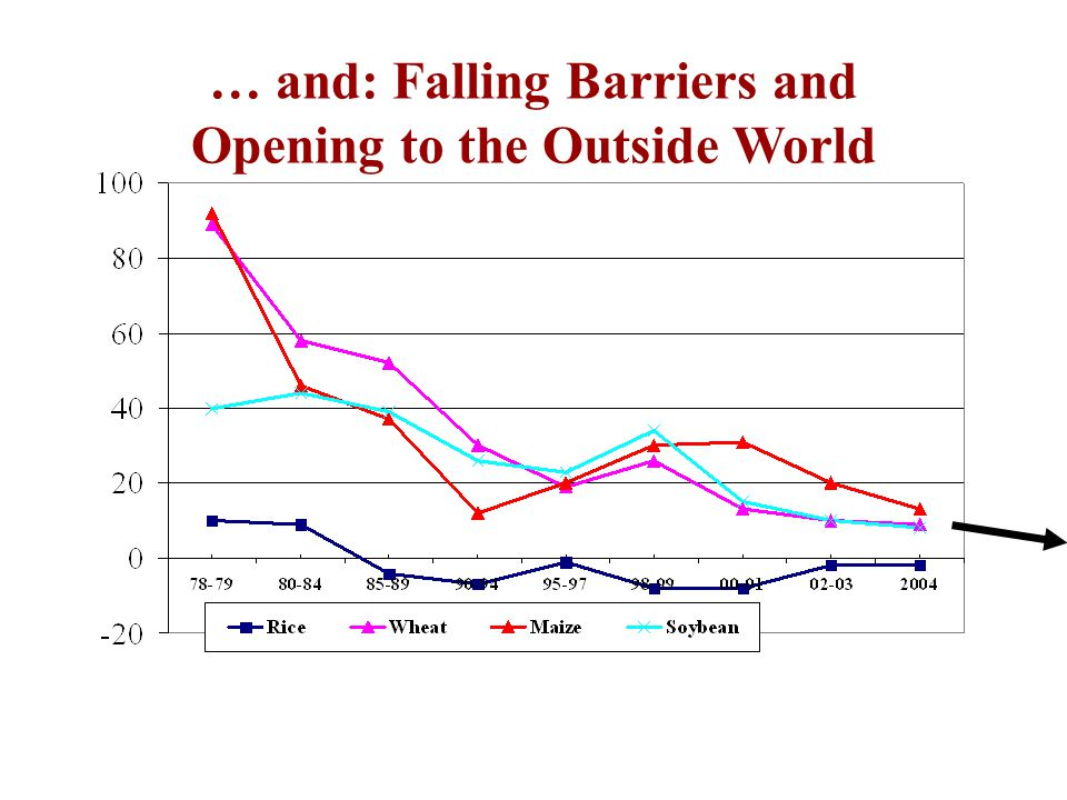… and: Falling Barriers and Opening to the Outside World