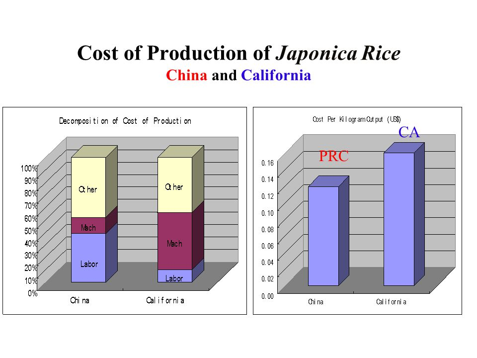 Cost of Production of Japonica Rice China and California PRC CA
