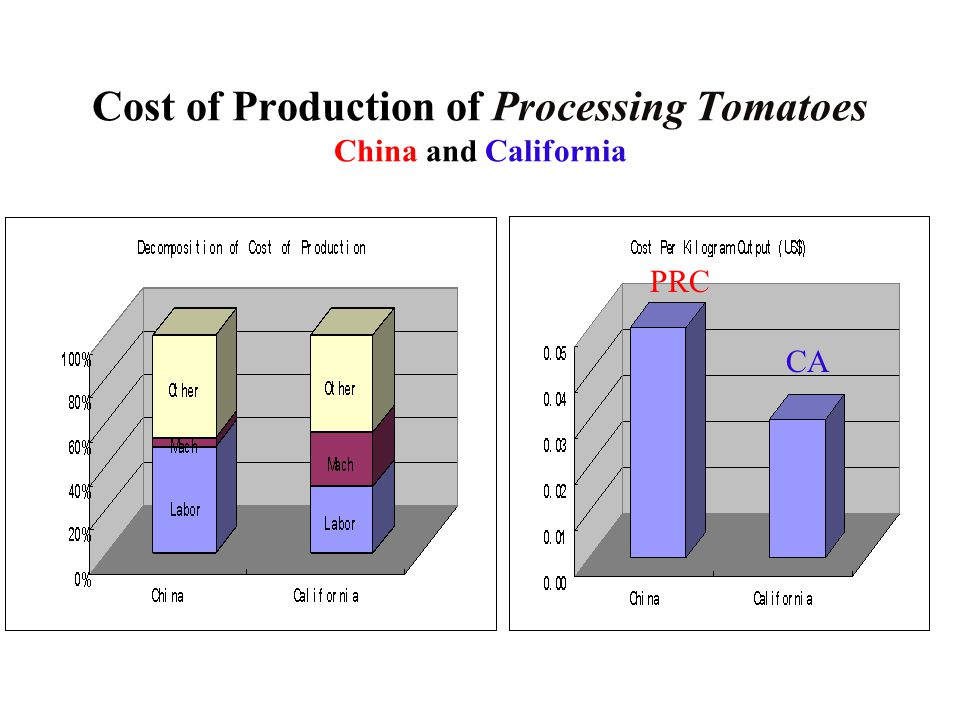 Cost of Production of Processing Tomatoes China and California PRC CA