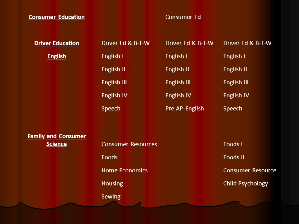 Consumer EducationConsumer Ed Driver EducationDriver Ed & B-T-W EnglishEnglish I English II English III English IV SpeechPre-AP EnglishSpeech Family a
