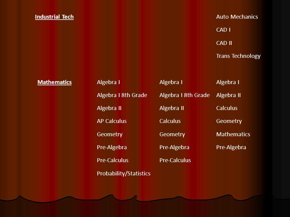Industrial TechAuto Mechanics CAD I CAD II Trans Technology MathematicsAlgebra I Algebra I 8th Grade Algebra II Calculus AP CalculusCalculusGeometry Mathematics Pre-Algebra Pre-Calculus Probability/Statistics